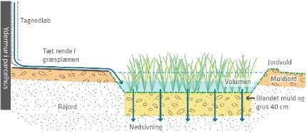Afledning af regnvand på egen grund