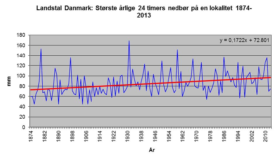 hvor mange regnvejrsdage er der i danmark